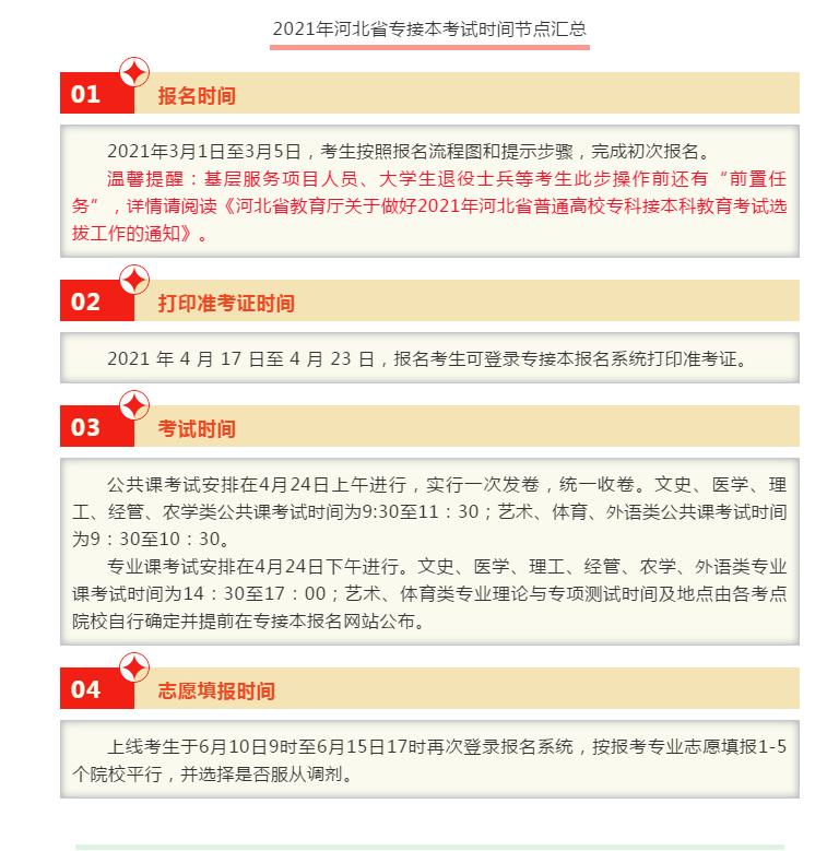 2021年河北省专接本考试时间节点汇总